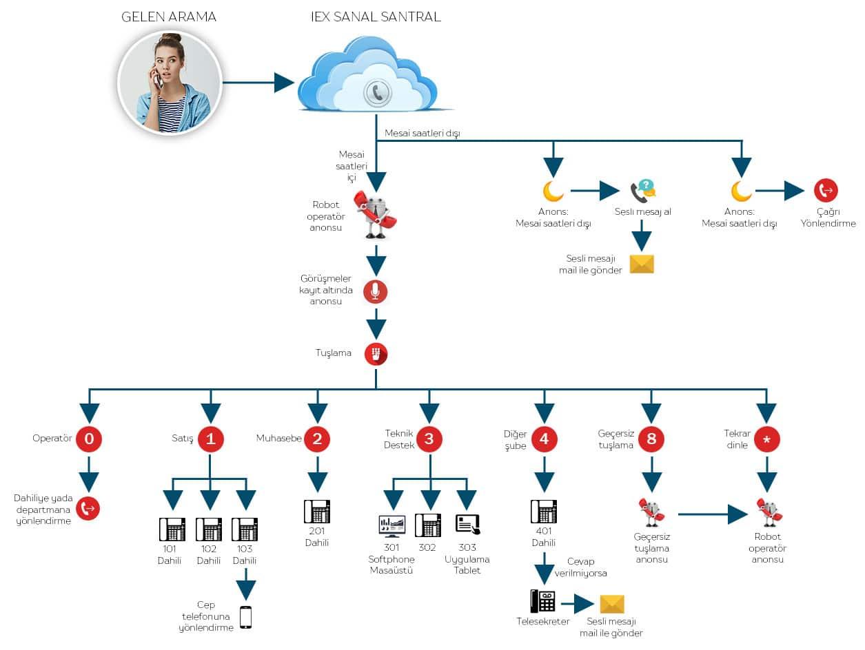 Örnek sanal santral senaryosu